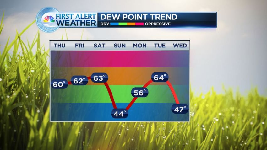 Model Dew Point Trend Hartford