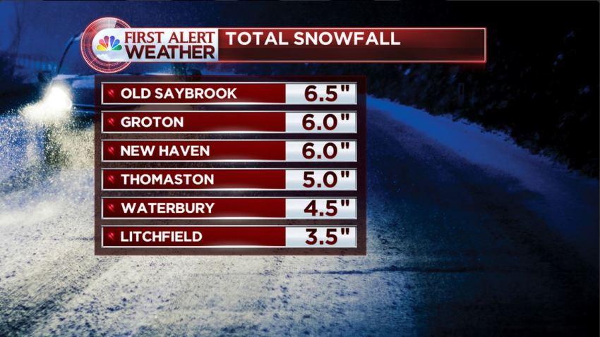 Snowfall totals Groton