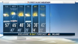 Afternoon Forecast for February 28