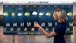 Afternoon Forecast for Oct. 23
