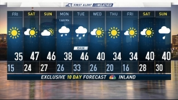 Early Morning Weather Forecast for January 19