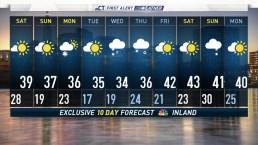 Evening Forecast February 15, 2019