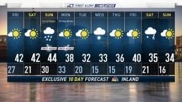 Evening Forecast February 21, 2019