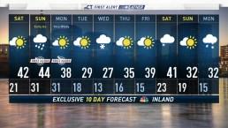 Evening Forecast February 22, 2019