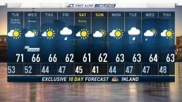 Evening Forecast For April 22