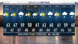 Evening Forecast For April 23