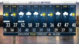 Evening Forecast For December 6