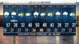 Evening Forecast For December 9