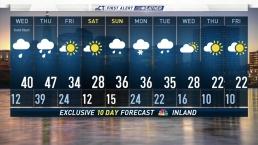 Evening Forecast For January 22