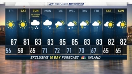 Evening Forecast For July 19