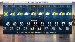 Evening Forecast For March 25