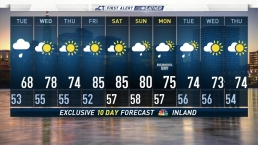 Evening Forecast For May 21