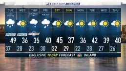 Evening Forecast For November 12