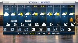 Evening Forecast November 18