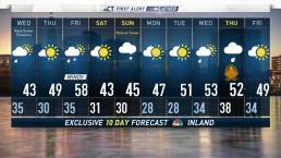 Evening Forecast November 19