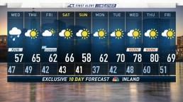 Evening Forecast for April 24