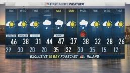 Evening Forecast for December 18
