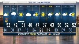 Evening Forecast for November 10