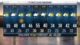 Evening Forecast for November 20