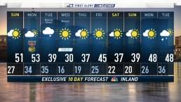 Evening Forecast for November 9