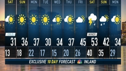 Early Morning Forecast For December 8
