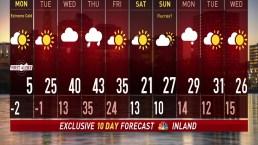 Midnight forecast on January 20th,2019