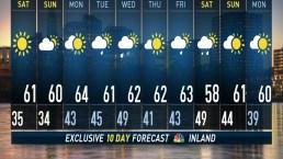 Midnight forecast on October18th,2019