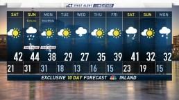 Morning Forecast February 23, 2019