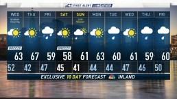 Morning Forecast for April 24