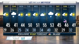 Forecast for March 24