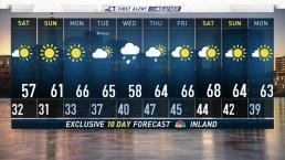 Forecast for April 21