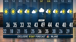 midnight forecast on December09th,2018