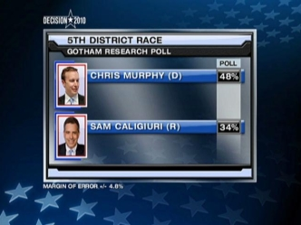 5th District Race