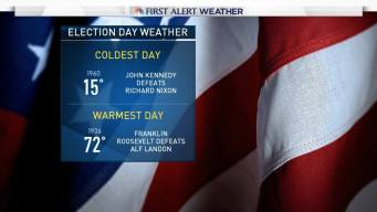 Ryan's Take: Election Day Weather