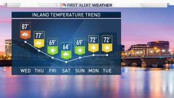 Cooler Temperatures (For Now)