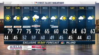 Warm Weekend and an Unsettled Week Ahead