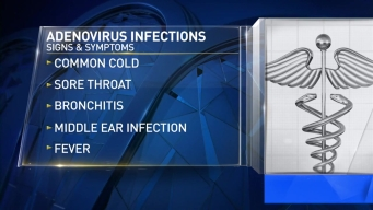 Protect Yourself from Adenos Virus Infections