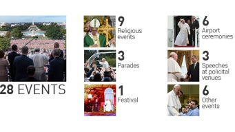 By the Numbers: Pope Francis' Visit