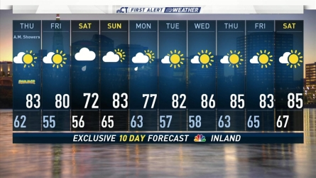<p>Chief Meteorologist  Ryan Hanrahan has the forecast on June 20th,2018</p>