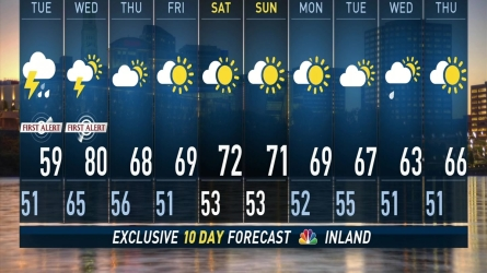 <p>Chief Meteorologist  Ryan Hanrahan has the  forecast on September 24th,2018</p>