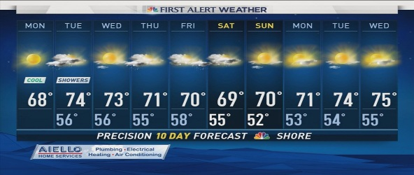 NBC  Meteorologist  Kaitlyn Mcgrath has the evening weather forecast for September 25th,2016