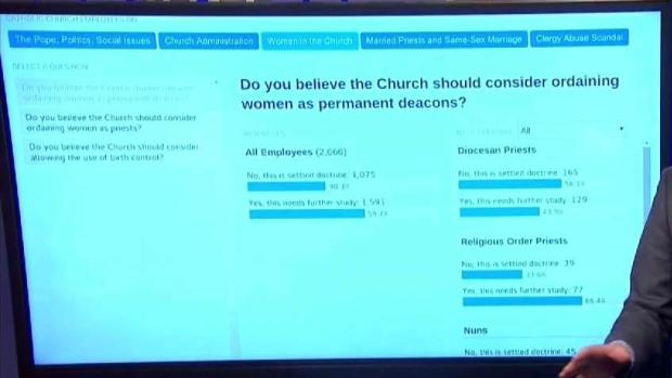 Breaking Down Our Exclusive Catholic Church Survey