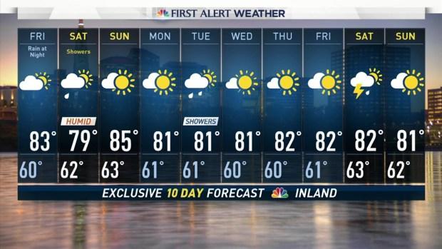 Evening Forecast for Aug. 10