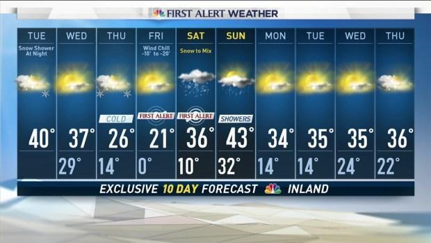 Evening Forecast for December 12