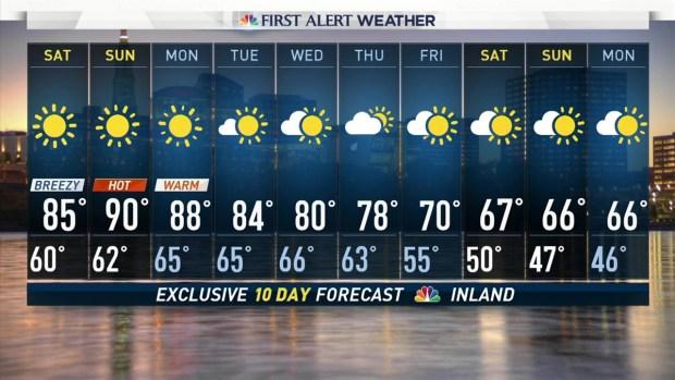 Evening Forecast for September 22