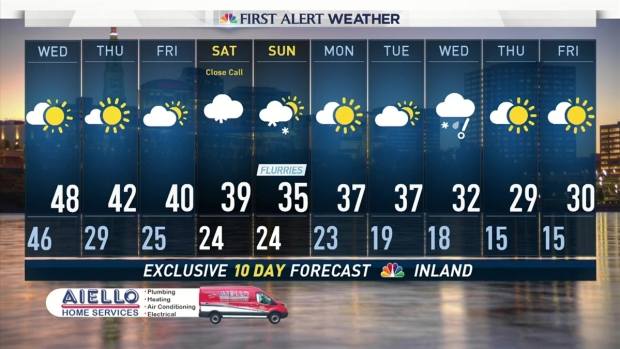 Nightly Weather Forecast for December 5