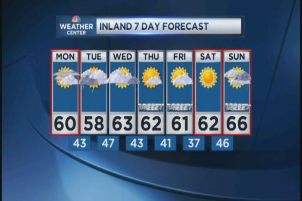 [HAR] Web Weather Forecast for October 8, 2012