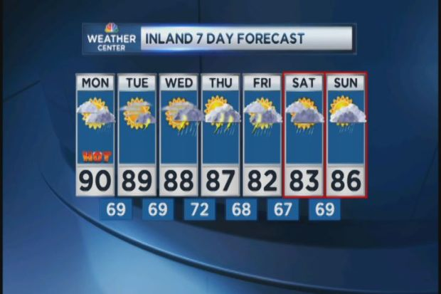 [HAR] Morning Forecast for Monday, July 8th, 2013