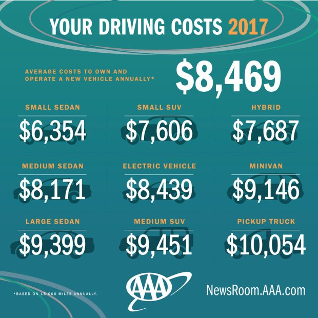 aaa study reveals true cost of owning a car in 2017 nbc connecticut. Black Bedroom Furniture Sets. Home Design Ideas