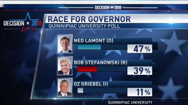 [HAR] Lamont Leads in Quinnipiac Poll